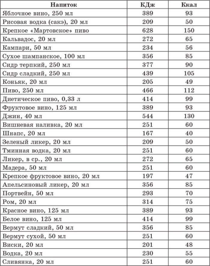 Таблица алкоголя