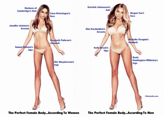 Слева - идеальная женщина по мнению женщин, справа - идеальная женщина по мнению мужчин
