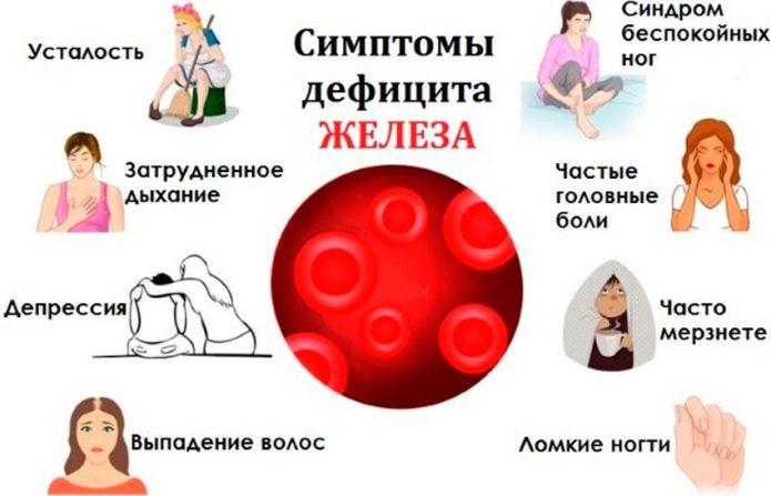 Симптомы железодефицита