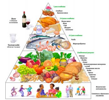 Пирамида «правильного питания»