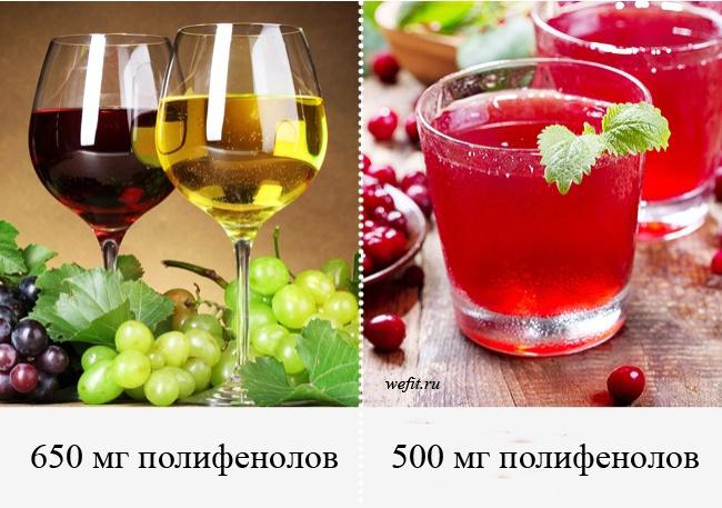 Содержание полифенолов в алкоголе