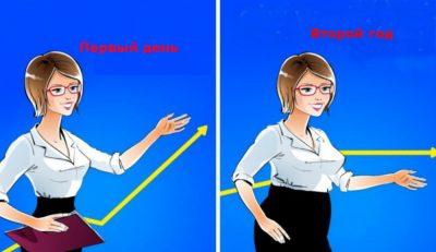 Набор веса на работе